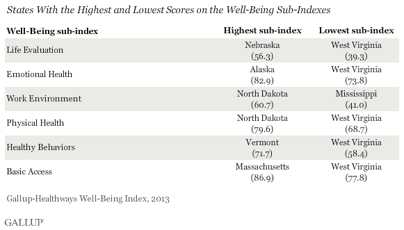 States With the Highest and Lowest Scores on the Well-Being Sub-Indexes