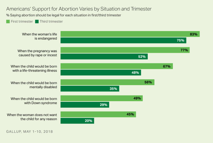 Bar graph: Support for abortion depends on situation, by trimester, 2018. Top %: 83% say it should be legal when woman's life is endangered.