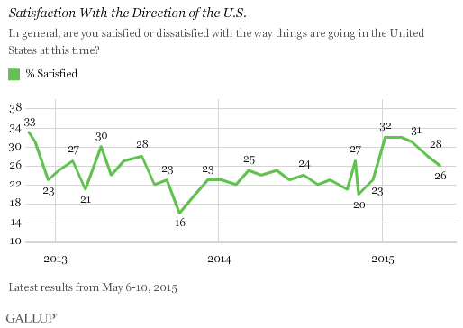 Satisfaction With the Direction of the U.S.