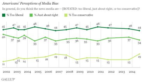 Americans' Perceptions of Media Bias
