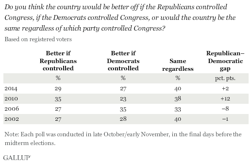 Trend: Do you think the country would be better off if the Republicans controlled Congress, if the Democrats controlled Congress, or would the country be the same regardless of which party controlled Congress?