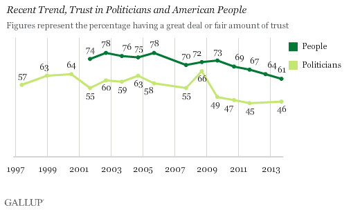 Recent Trend, Trust in Politicians and American People