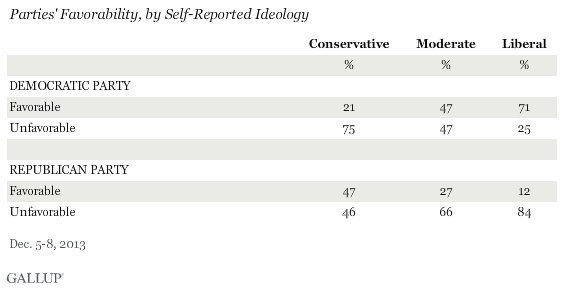 Parties' Favorability, by Self-Reported Ideology, December 2013