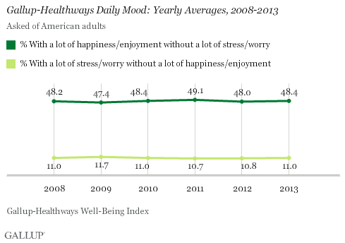 Daily Mood Yearly Averages, 2008-2013