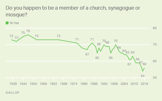 Do you happen to be a member of a church, synagogue or mosque?