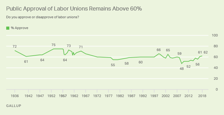 Graph 1_Union Approval Trend
