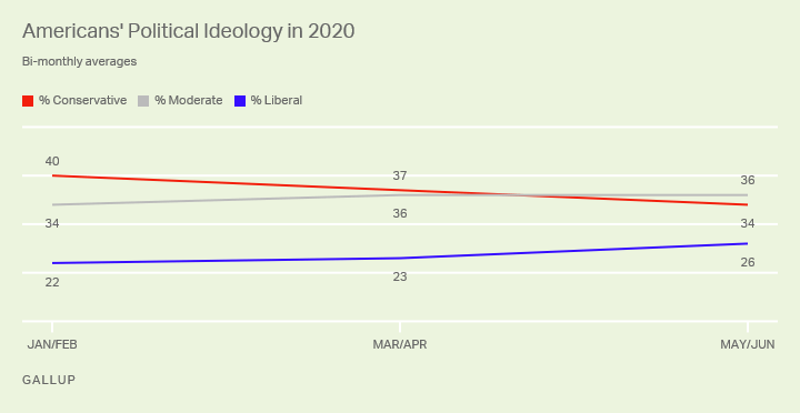 Ideology_Jan-Jun2020