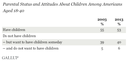 Parental Status and Attitudes About Children Among Americans Aged 18-40, 2003 and 2013