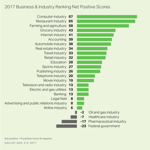 2017 Business and Industry Ranking Net Positive Scores