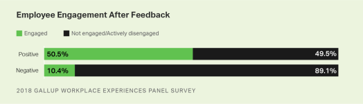 Custom graphic. Workers whose manager's feedback left them with positive feelings are 3.9 times more likely to be engaged than employees who felt hurt.