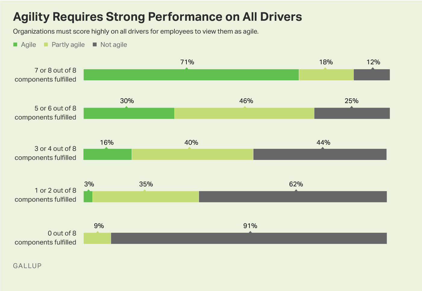Graphic: Organizations Must Score High on All Drivers for Employees to View Them as Agile.