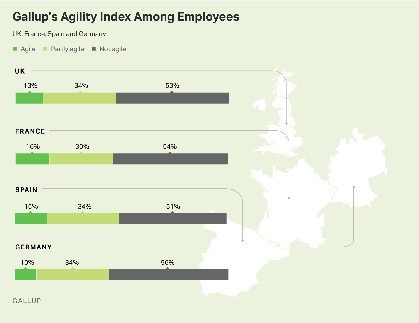 Graphic: Gallup's Agility INdex Among Employees in the UK, France, Spain, and GErmany.
