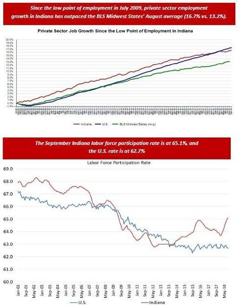 September 2018 Employment Charts