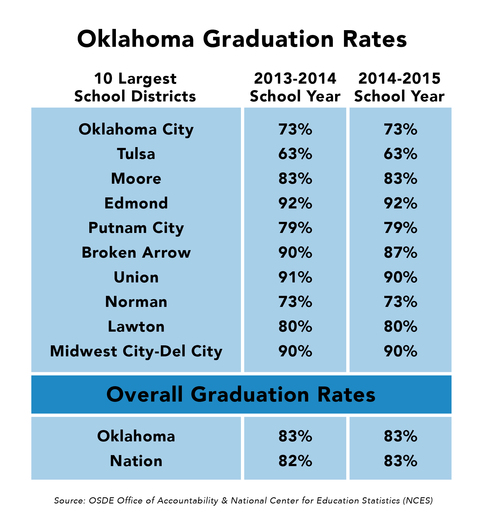 Oklahoma Graduation Rates