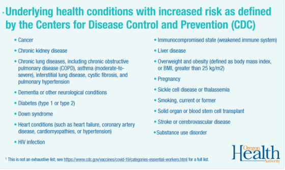 CDC Underlying conditions list