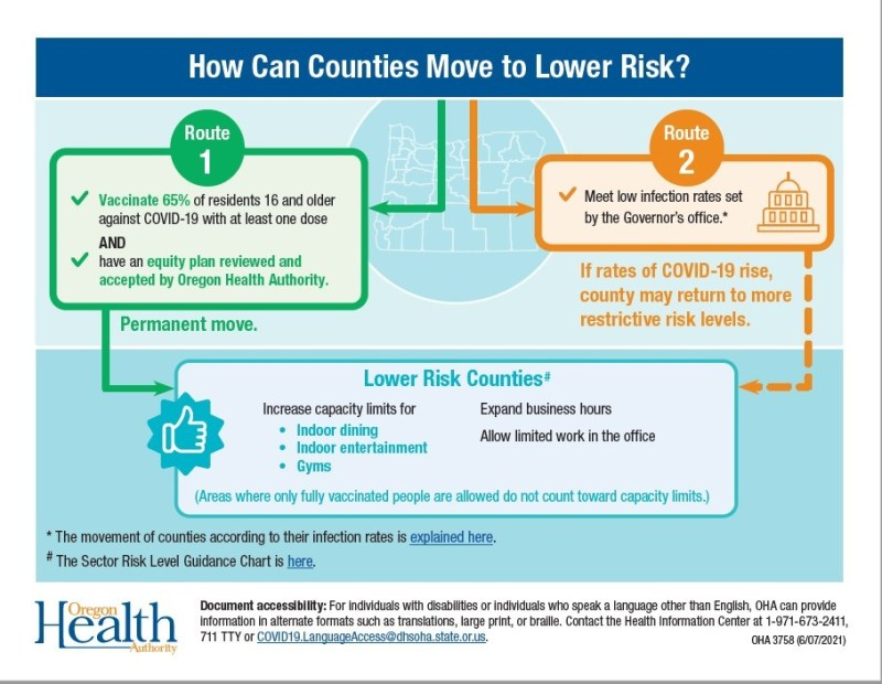 Infographic showing two routes to Lower Risk