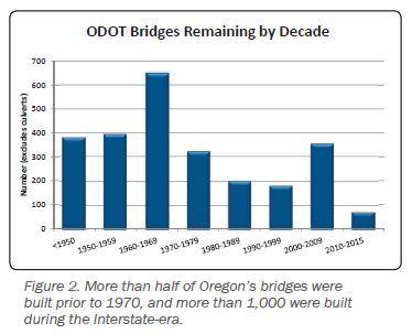 chart showing older bridges
