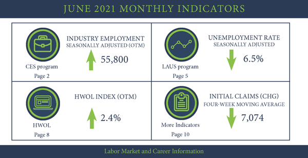 TLMR July 2021 Monthly Indicators