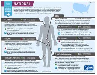HAI Progress report National data