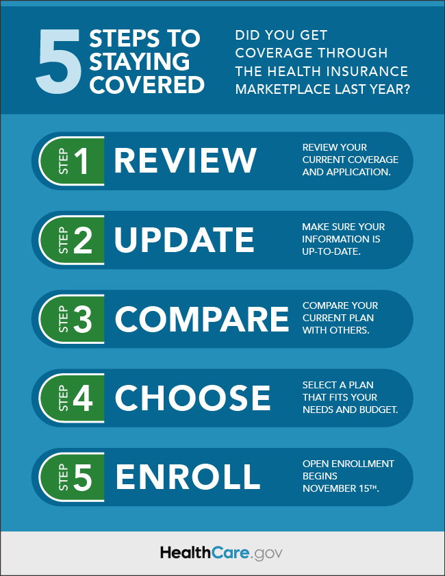 5 Steps to Staying Covered
