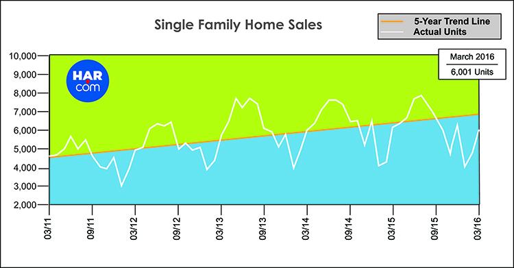 Houston Katy Single Family Home Sales