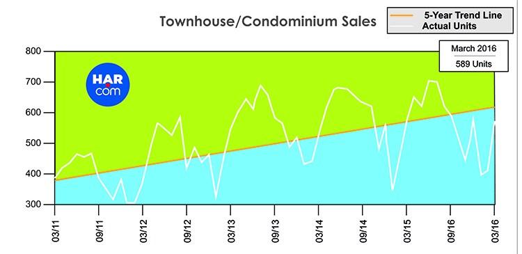 Houston Katy Townhouse/Condominium Sales