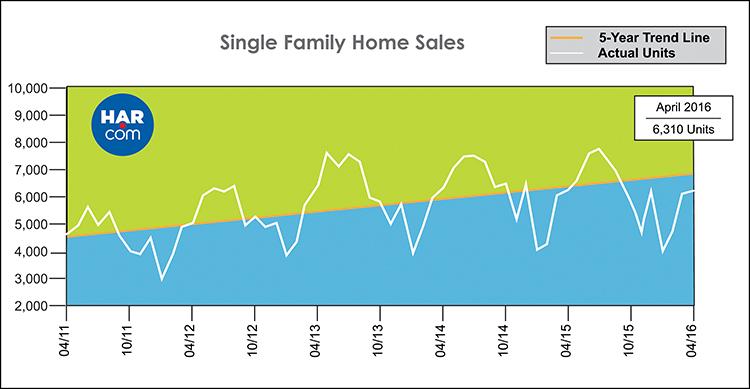 Houston Real Estate Market Single Family