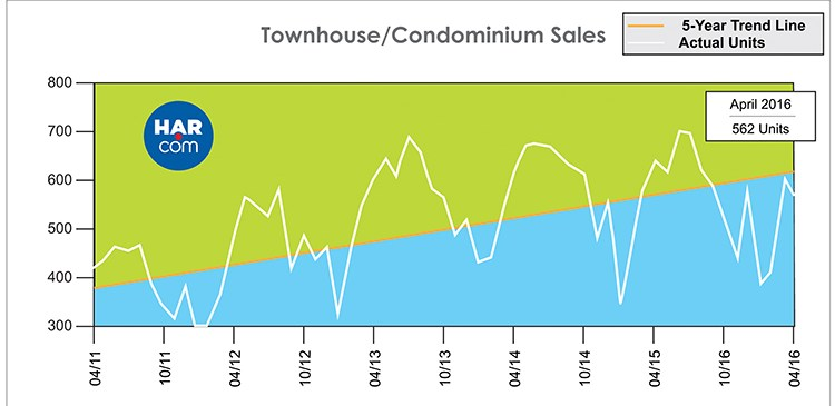 Houston Real Estate Market Townhouse/Condominium Sales
