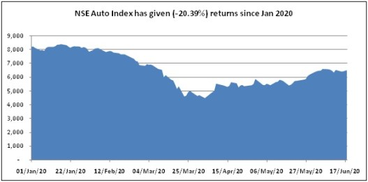 Auto sector and the COVID-19 impact