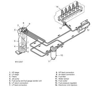 Td5 fuel diagram  Defender Forum  LR4x4  The Land Rover