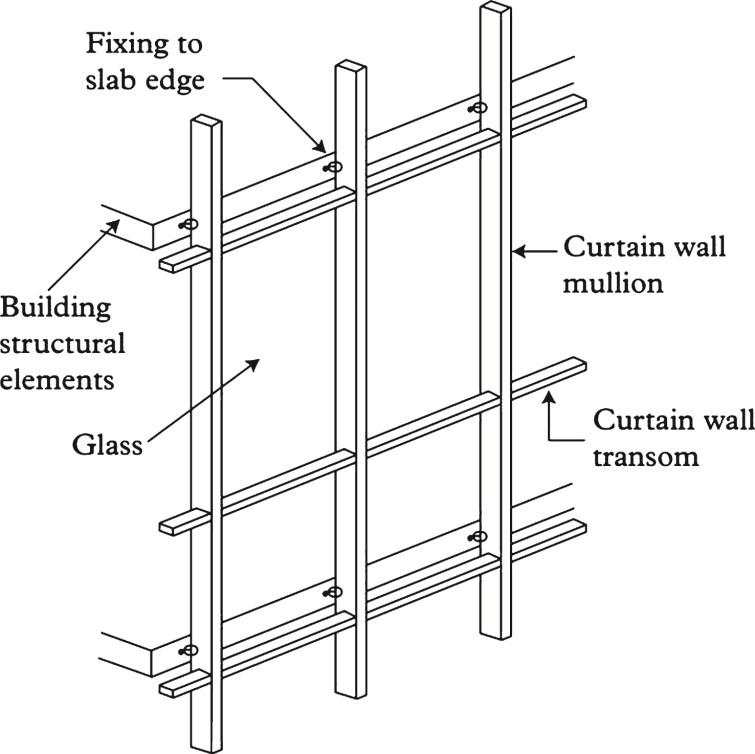 Unitized Curtain Wall Details Pdf