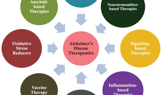 「multi target therapy alzheimer」の画像検索結果
