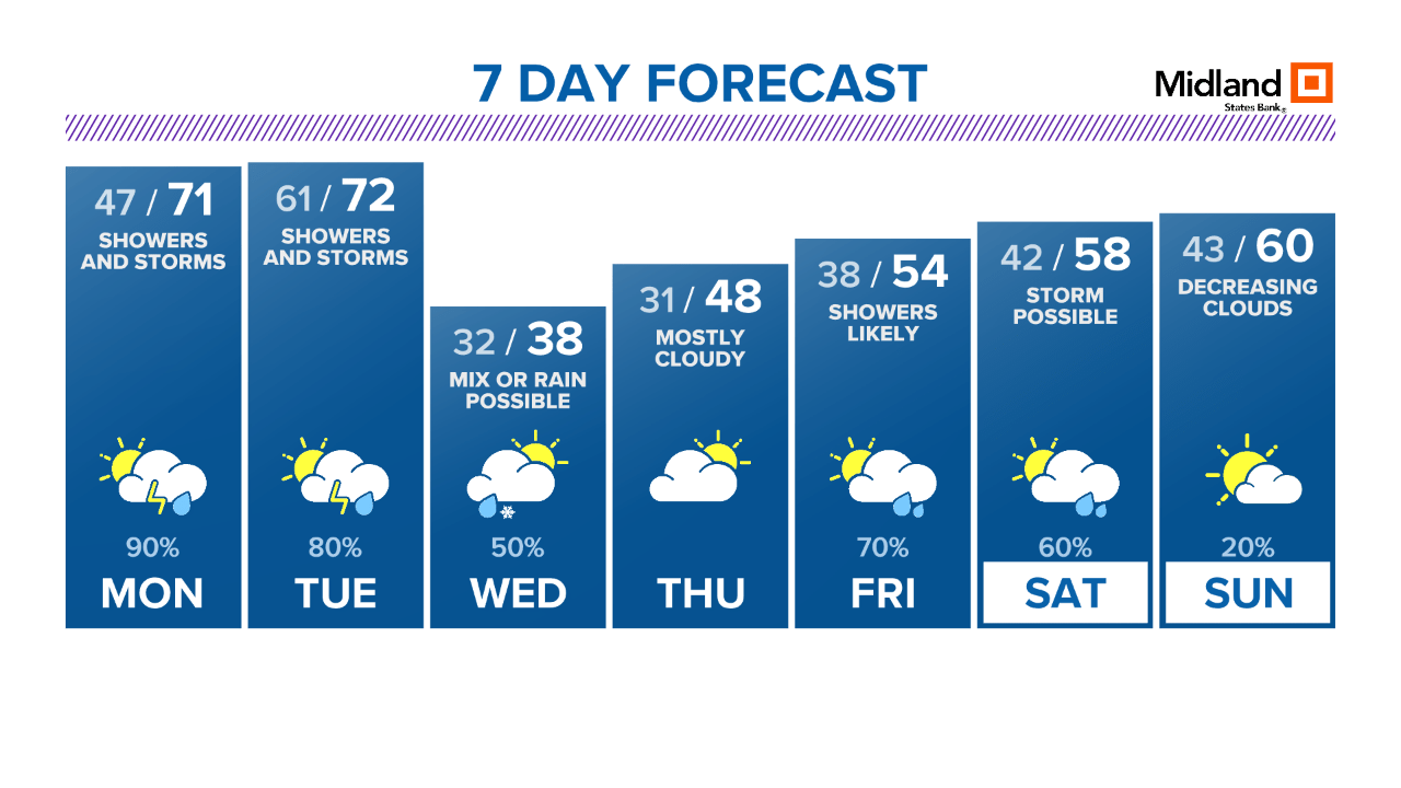 Louis 7 Day Mo Weather St