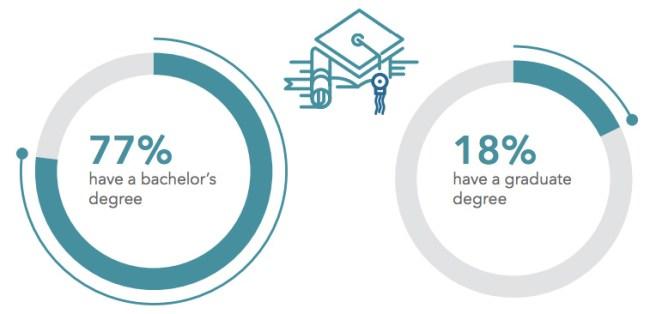 recruiter degrees education