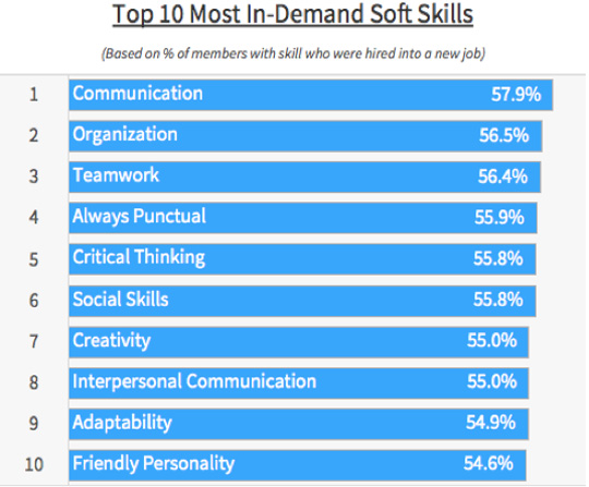 Top 10 Most In-Demand Skills - soft skills