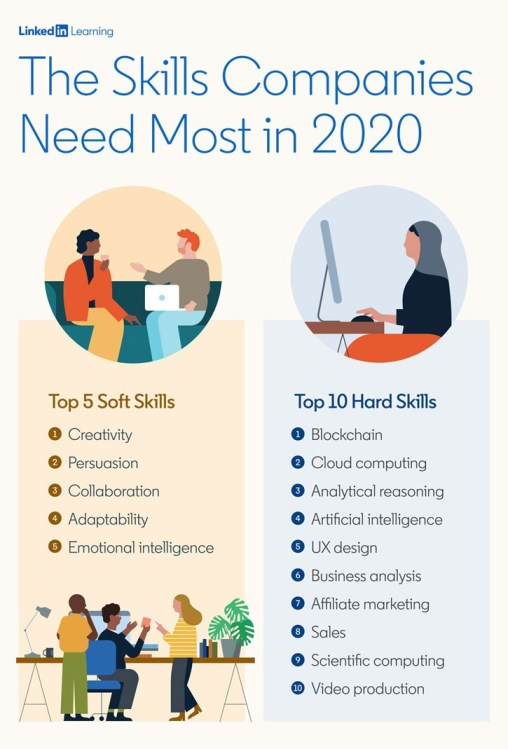 The Skills Companies Need Most in 2020 Top 5 Soft Skills 1. Creativity 2. Persuasion 3. Collaboration 4. Adaptability 5. Emotional intelligence Top 10 Hard Skills 1. Blockchain 2. Cloud computing 3. Analytical reasoning 4. Artificial intelligence 5. UX design 6. Business analysis 7. Affiliate marketing 8. Sales 9. Scientific computing 10. Video production