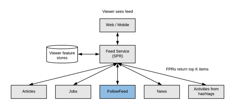 two-pass-ranking-architecture