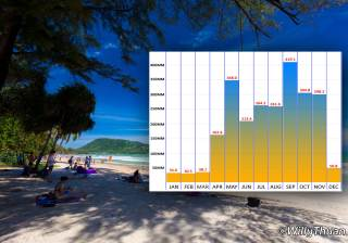 Phuket Weather - What is the best time to visit Phuket