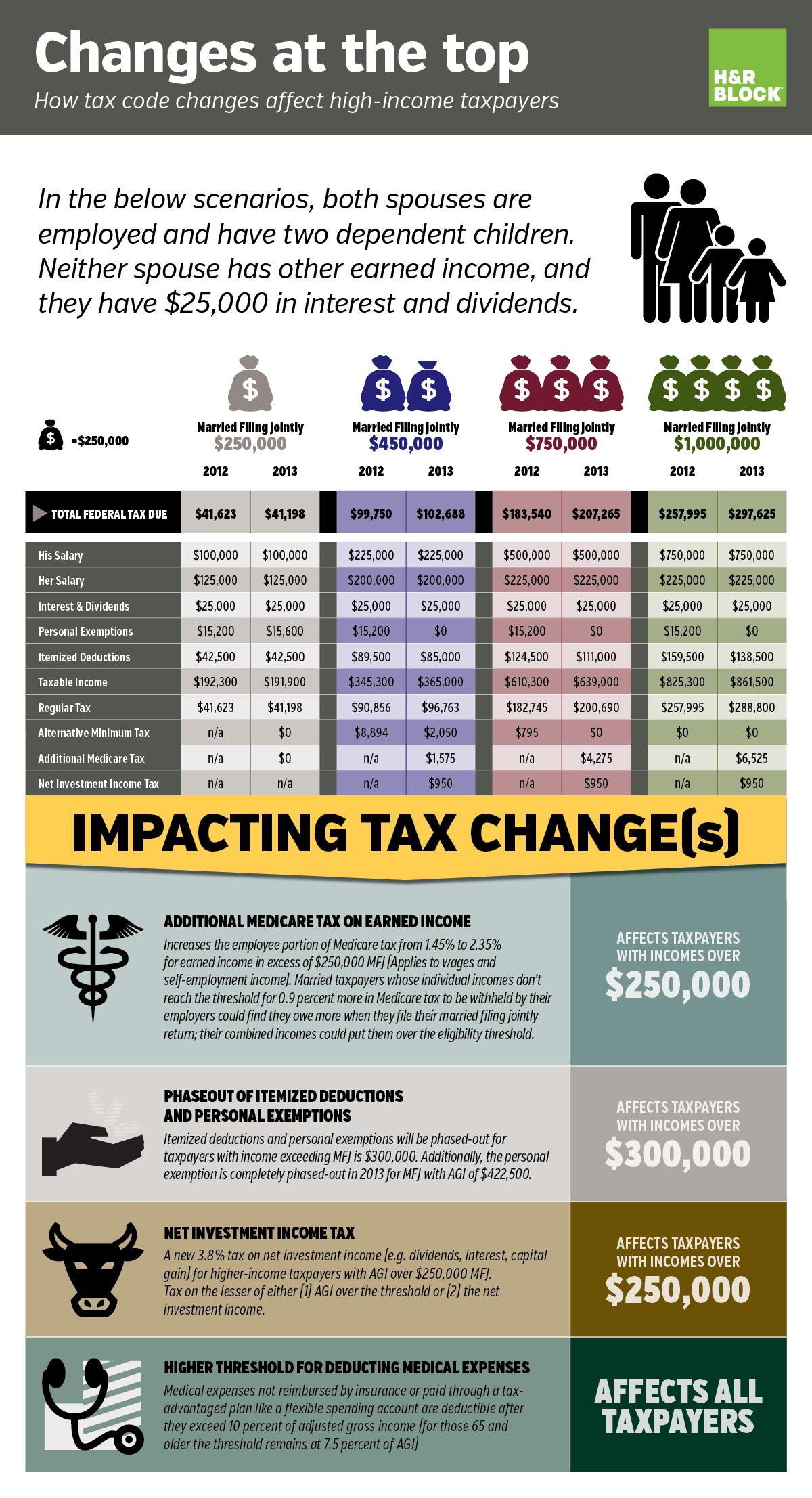 Tax Surprises For High Income Taxpayers