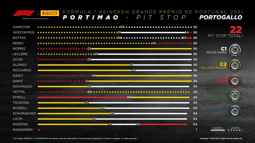 gp Portugal Pirelli Analysis