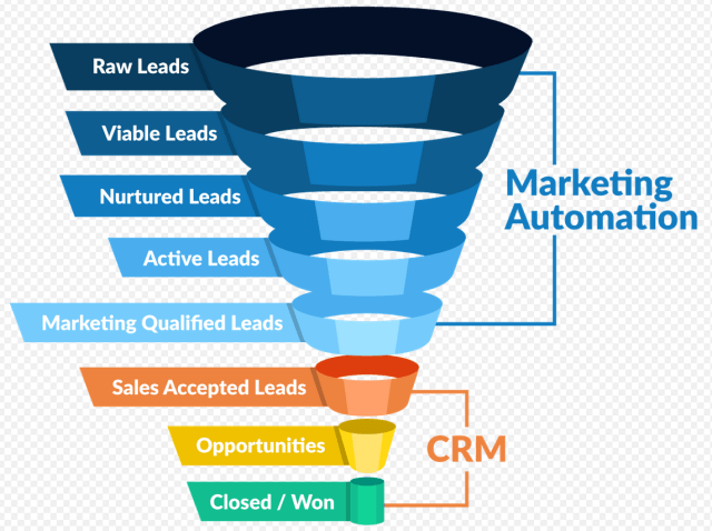 automating the sales funnel