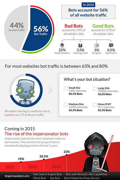 Bot traffic infographic