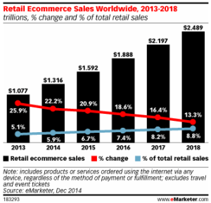 e-marketing volume