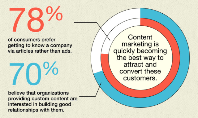 content marketing is one of the best ways to attract customers