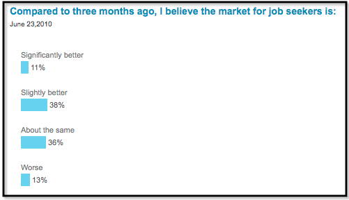 Vault job seeker sentiment poll June 2010