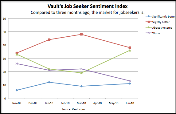 Vault's Job Seeker Sentiment Index