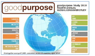 The GoodPurpose study by Edelman