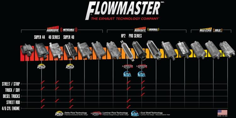 Flowmaster Exhaust Sounds