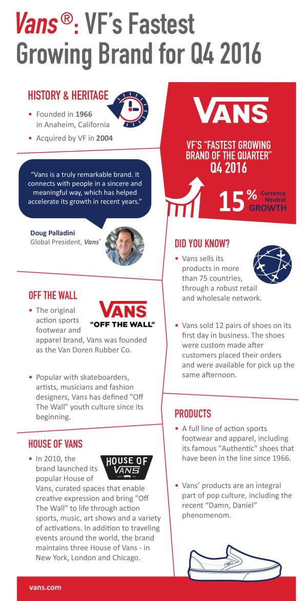 Vans: VF's Fastest Growing Brand for Q4 2016