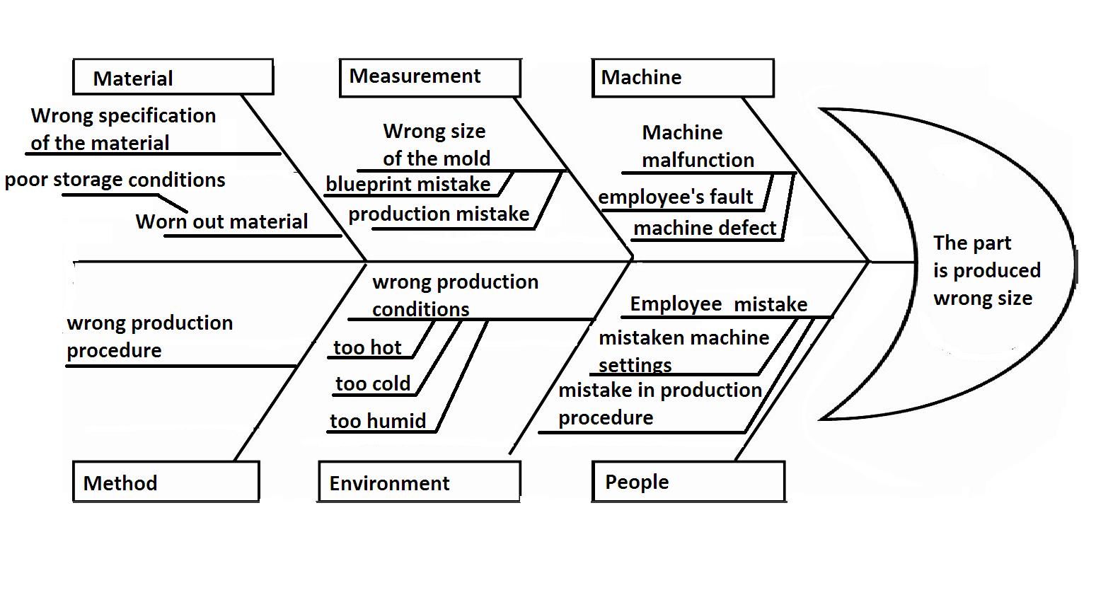 Fishbone Diagram As Brainstorming For Persuasive Writing